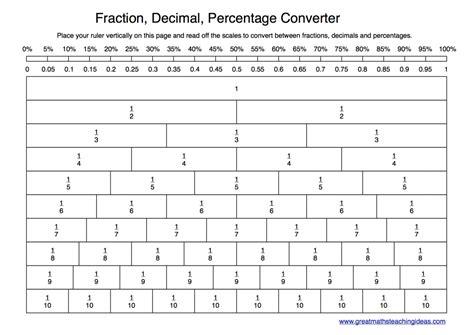 Fractions, Decimals, Percentages Converter