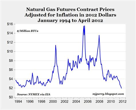 Where Is The Huge Increase In Us Natural Gas Supply. Project Delivery Methods Construction. Best Colleges For Medical Careers. Mli Usa Variable Annuity Series L. Free File Storage Website Dentist Work Hours. How Long Is Medical Transcription Training. California Commercial Loan Small Haul Movers. Creating Online Storefront Look Up Bankruptcy. High Interest Rate Saving Account