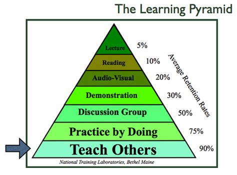 """Learning Pyramid  [ed Note This Image, """"the Learning"""