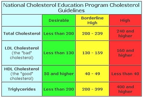 image gallery hdl cholesterol levels