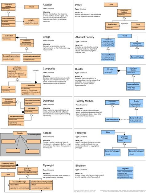 printable design patterns reference cards 171 turansky