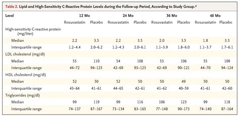 c reactive protein level chart myideasbedroom