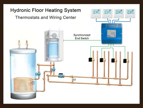 floor heat boilers gurus floor
