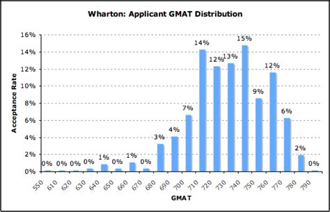 acceptance rate by gmat for wharton mba data guru