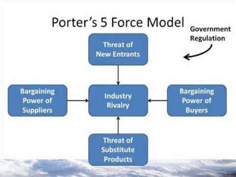 w2m1 porter s 5 model 7132 unit 7 chapter 7 analysing the external environment