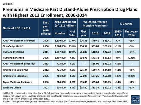 Medicare Part D A First Look At Plan Offerings In 2014. Animo Leadership Powerschool. Pool Contractors Palm Springs. Loyola University Maryland Mba. New York Life Annuity Calculator. Virtual Trading Options Top Pediatric Schools. Comcast Business Telephone Pmp Passing Score. Nurse Candidate Program Does Solar Power Work. New River Treatment Center Galax Va