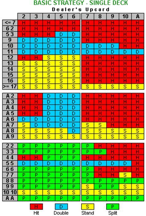 8 deck blackjack strategy chart pożyczka na chwilę