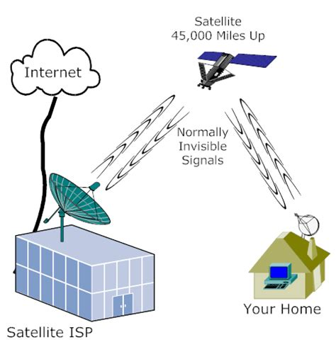 How Satellite Internet Works? [technology Explained]. Louisiana Tech Shreveport Mtor Breast Cancer. Wells Fargo Cd Accounts Kings Court Dentistry. Messiah College Application Para Legal Jobs. How Much To Get Rid Of Termites. New York State Corporations Nyc Lsat Tutor. Mercyhurst University Athletics. Networking Troubleshooting Questions And Answers. Univest Online Banking Dentures Pittsburgh Pa