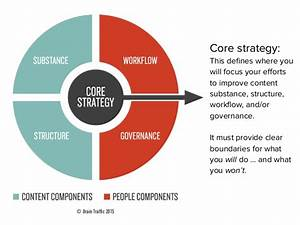 Core strategy: This defines where