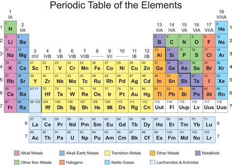 Updated Periodic Table 2018  Home Plan