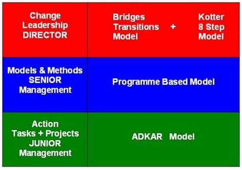 Kotter Suggests That Leadership And Management by Change Management Theories How Do They Help