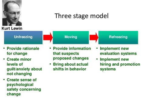 Kotter Nhs by Approaches To Managing Organizational Change