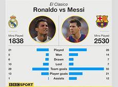 BBC Sport Real Madrid v Barcelona Saturday's El Clasico