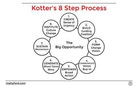 Kotter Culture by Kotter 8 Step Process For Change Mattyford