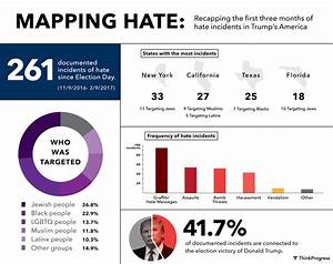Hate crimes since the election: Here's who's been targeted ...