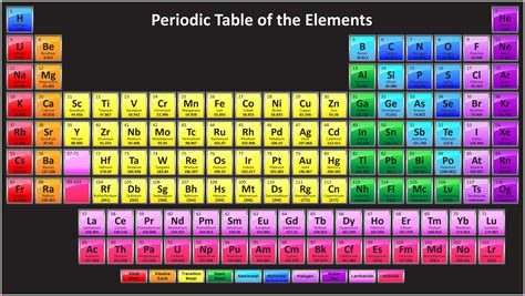 modern periodic table of elements free images pictures and templates