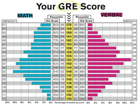 schools accepting lower gre scores