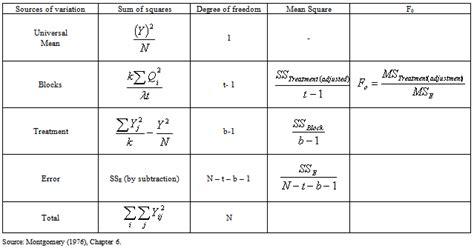 balanced incomplete block design symmetric and unsymmetric balanced incomplete block