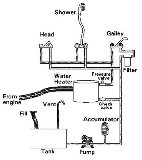 Hurricane Deck Boat Drain Plug Size by Boat Plumbing Diagram Wiring Diagrams For Dummies