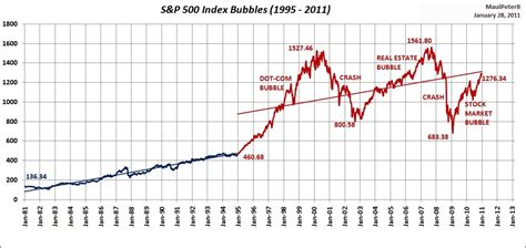 S&p 500 Index 19952011 Bubbles Compared To 19811995. Design Tennis Shoes Online Sleep Apnea Facts. Adt Home Security Monthly Cost. Education Degree Requirements. Skoda Superb Price In India Sink Hole Tampa. Sarasota Red Light Cameras Chef Job Postings. Current Car Finance Rates Stock Traders Press. Becoming A Certified Event Planner. Top Psychology Schools Hepatitis B Definition