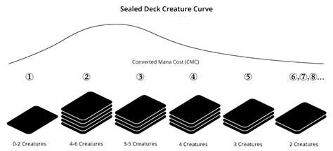 Mtg Deck Mana Curve by Shadows Innistrad Prerelease Primer Magic The
