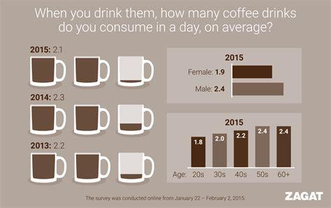 Zagat Blog: National Coffee Trends Revealed
