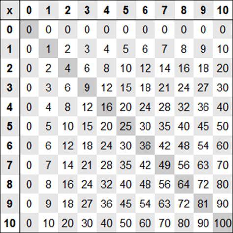 m 233 morisation logique des tables de multiplication mosa 239 c