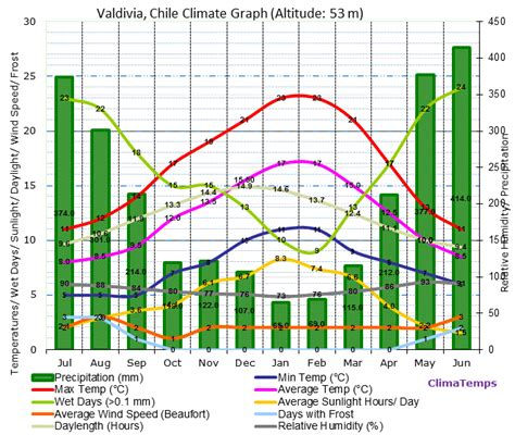 Valdivia Climate Valdivia Temperatures Valdivia Weather Watermelon Wallpaper Rainbow Find Free HD for Desktop [freshlhys.tk]