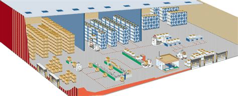 logistique magasinage manutention gestion 20stock wms gestion stock wms print 1 formation