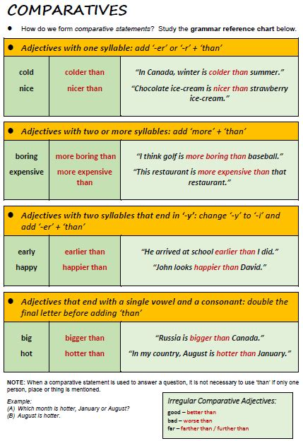 Comparatives  All Things Grammar