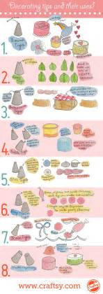 explore many cake decorating tips and their uses