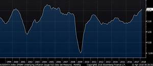 Fed Inflation Gauge Continues to Pick Up Steam | Peter ...