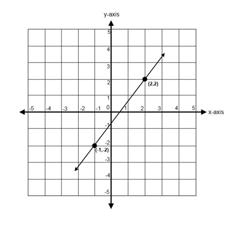 Slope Of A Line by Finding The Slope Of A Line Math 4 Ged