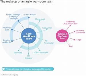 Agile marketing, ¿sabes lo que es y lo que puede hacer por ...