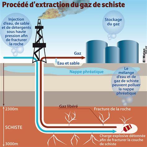 proc 233 d 233 d extraction du gaz de schiste infographie qui exp flickr