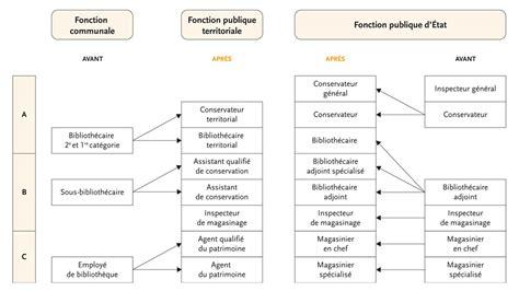 tableau filieres et cadres d emplois fonction publique territoriale