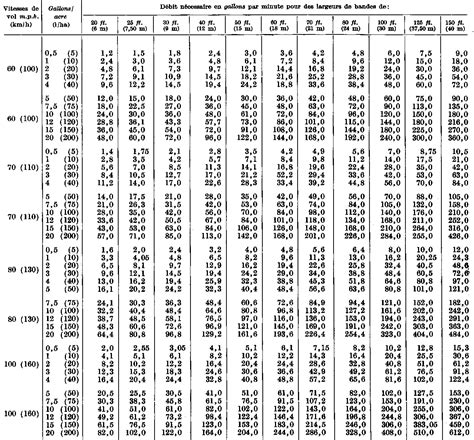 table de multiplication jusqu a 20