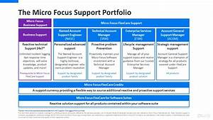 FlexCare Credit and Support Portfolio, Software Support ...