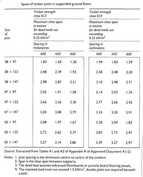 floor joist span tables for floor construction right survey