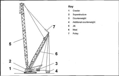Slew Foot Meaning by Bagian Dan Fungsinya Dari Crawler Mobile Crane
