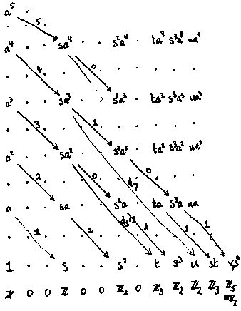 Serre Spectral Sequence by Math 612