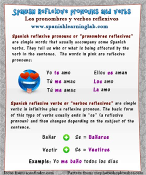 How To Use Direct And Indirect Object Pronouns In Spanish (sentences + Chart)  Spanish Learning Lab