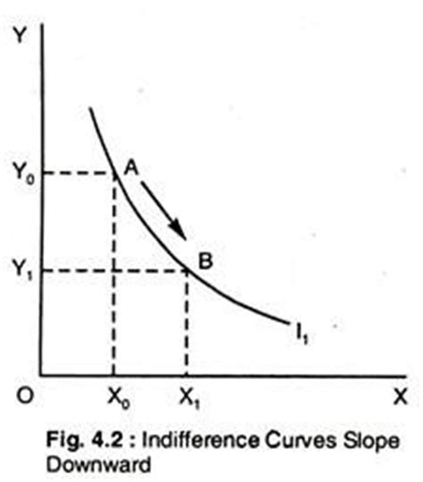 Slope Of Indifference Curve by Demand And Marginal Utility With Diagram Indifference