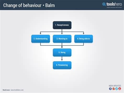 Kotter Nhs by Gedragsverandering Model Balm Een Verandermanagement