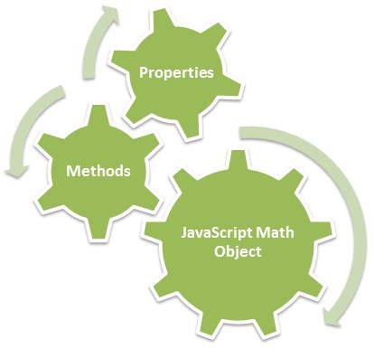 javascript math object s method and properties tutorial savvy