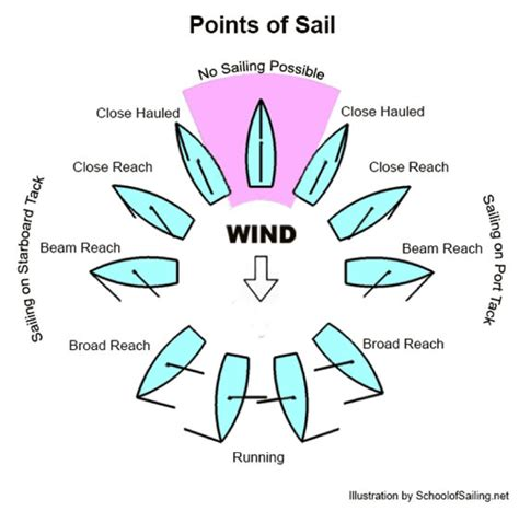 Sailing Catamaran Design Theory by Basic Intro Parts Of Boat Points Of Sail Moxie Epoxy