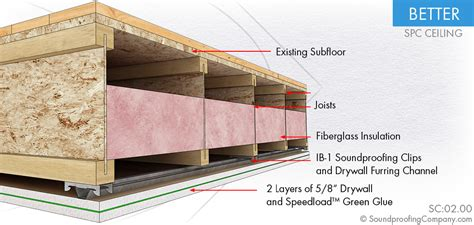 greenglue with drywall and subfloor or ceiling drywall sheets or roxul avs forum home