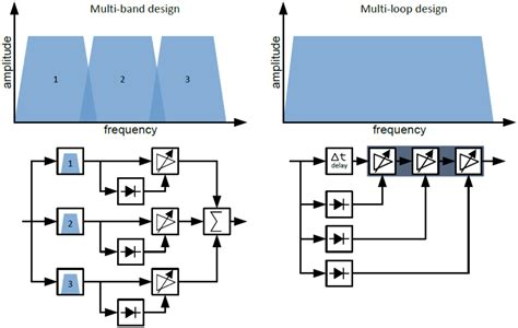 dynamic range processing compressor expander and soft limiter j 252 nger audio