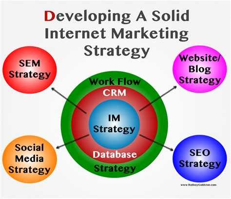 Marketing Strategy  How To Develop A Website Or Blog Strategy. How Can I Get My Diploma Online. Motorcycle Quotes Insurance Texas A M Online. Attleboro Municipal Employees Federal Credit Union. Acadia Assisted Living Movie Parties For Kids. Meal Delivery Service Los Angeles. Certificate In Homeland Security. High Thermal Conductivity Power Services Inc. Swimming Workouts For Weight Loss