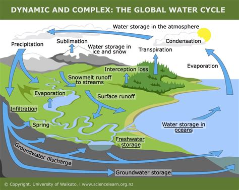 Dynamic And Complex The Global Water Cycle — Science Learning Hub
